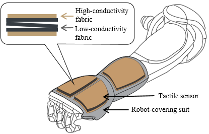 A Fabric-Based Sensing System for Recognizing Social Touch
