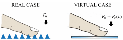 Roughness perception of virtual textures displayed by electrovibration on touch screens