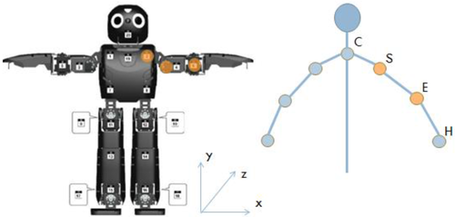 Robotic Motion Learning Framework to Promote Social Engagement
