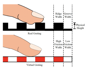 Tactile Roughness Perception of Virtual Gratings by Electrovibration